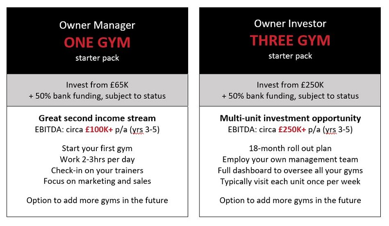 9Round gym franchise packages