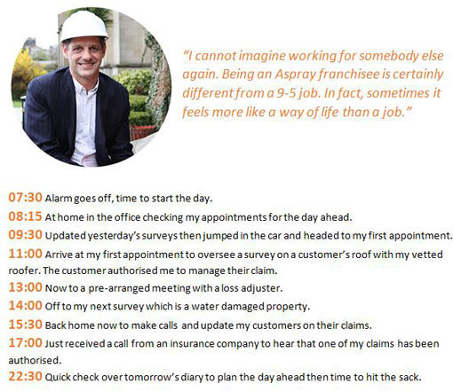 Aspray Gary Tunney franchise business day in the life of project management