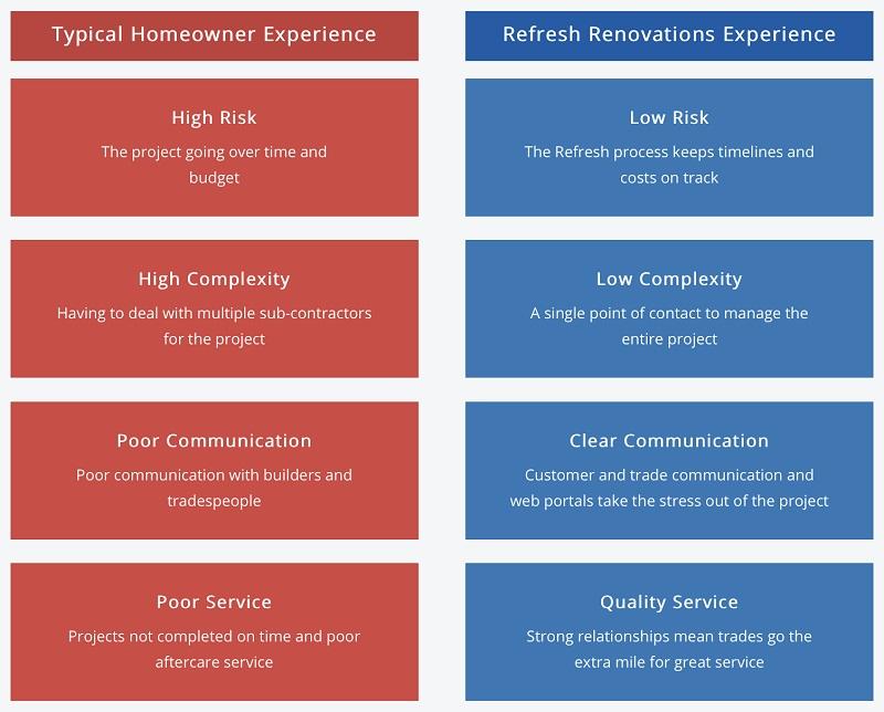 benefits of Refresh renovation